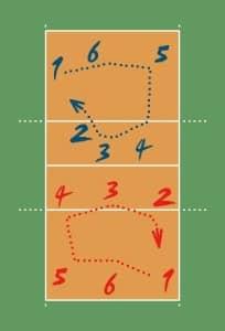 le posizioni della pallavolo